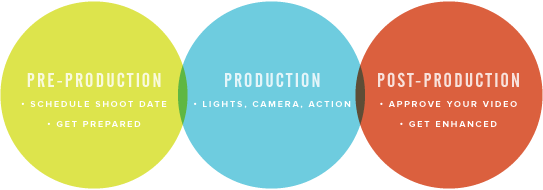 production-cycle
